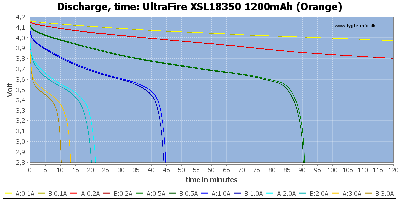 UltraFire%20XSL18350%201200mAh%20(Orange)-CapacityTime