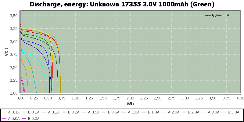 Unknown%2017355%203.0V%201000mAh%20(Green)-Energy