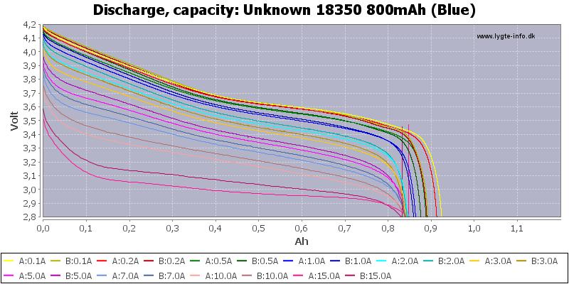 Unknown%2018350%20800mAh%20(Blue)-Capacity