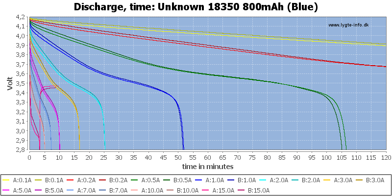 Unknown%2018350%20800mAh%20(Blue)-CapacityTime