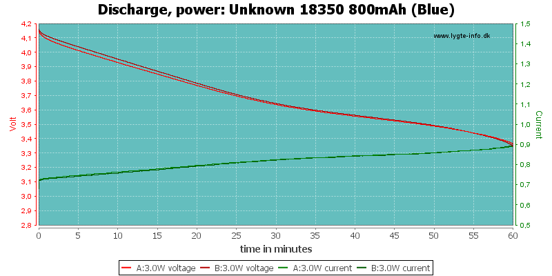 Unknown%2018350%20800mAh%20(Blue)-PowerLoadTime
