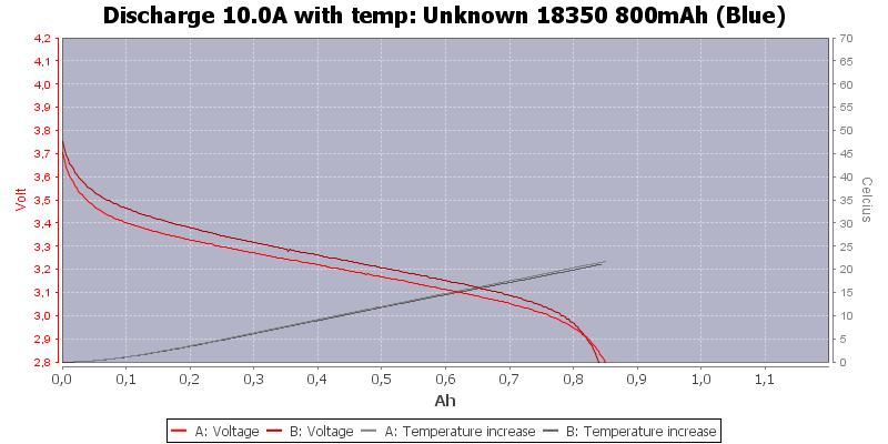 Unknown%2018350%20800mAh%20(Blue)-Temp-10.0