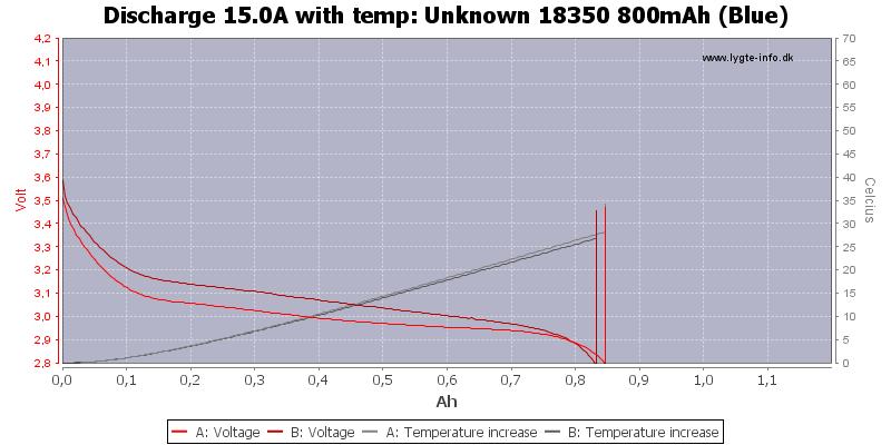 Unknown%2018350%20800mAh%20(Blue)-Temp-15.0