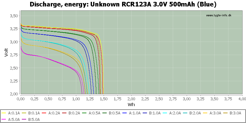 Unknown%20RCR123A%203.0V%20500mAh%20(Blue)-Energy