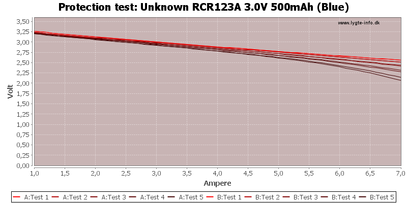 Unknown%20RCR123A%203.0V%20500mAh%20(Blue)-TripCurrent