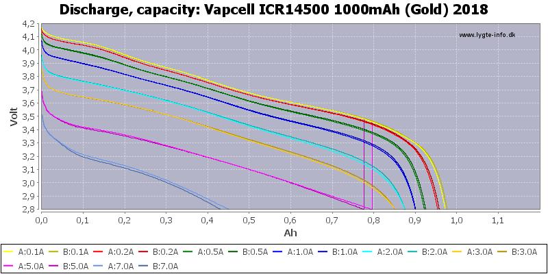 Vapcell%20ICR14500%201000mAh%20(Gold)%202018-Capacity