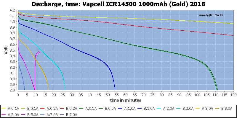 Vapcell%20ICR14500%201000mAh%20(Gold)%202018-CapacityTime