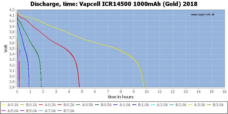 Vapcell%20ICR14500%201000mAh%20(Gold)%202018-CapacityTimeHours