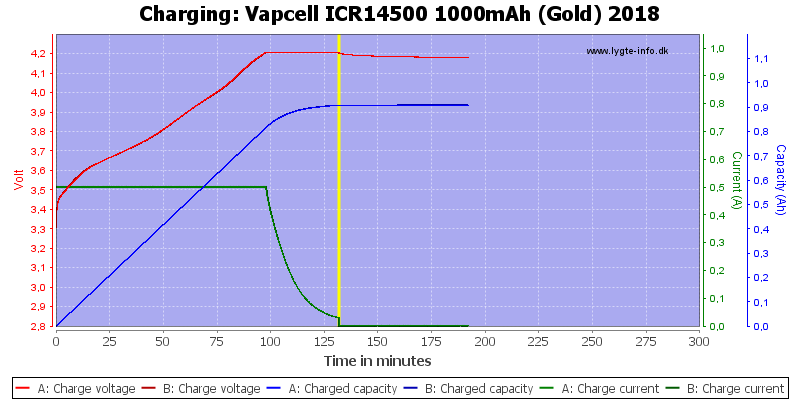 Vapcell%20ICR14500%201000mAh%20(Gold)%202018-Charge