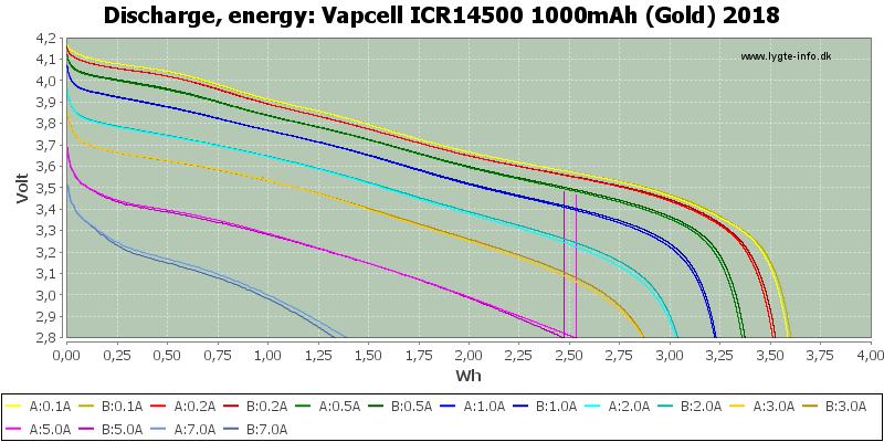 Vapcell%20ICR14500%201000mAh%20(Gold)%202018-Energy