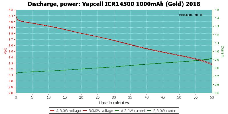 Vapcell%20ICR14500%201000mAh%20(Gold)%202018-PowerLoadTime