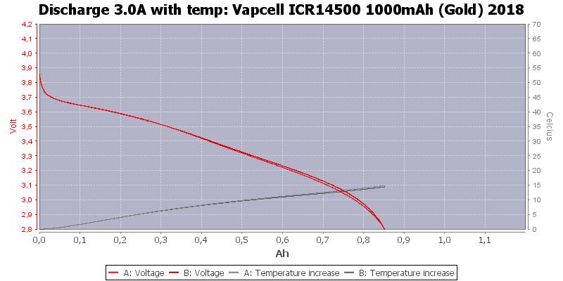 Vapcell%20ICR14500%201000mAh%20(Gold)%202018-Temp-3.0