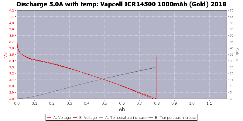 Vapcell%20ICR14500%201000mAh%20(Gold)%202018-Temp-5.0