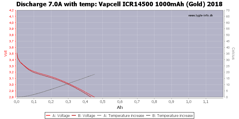 Vapcell%20ICR14500%201000mAh%20(Gold)%202018-Temp-7.0