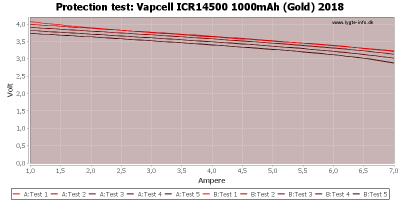 Vapcell%20ICR14500%201000mAh%20(Gold)%202018-TripCurrent