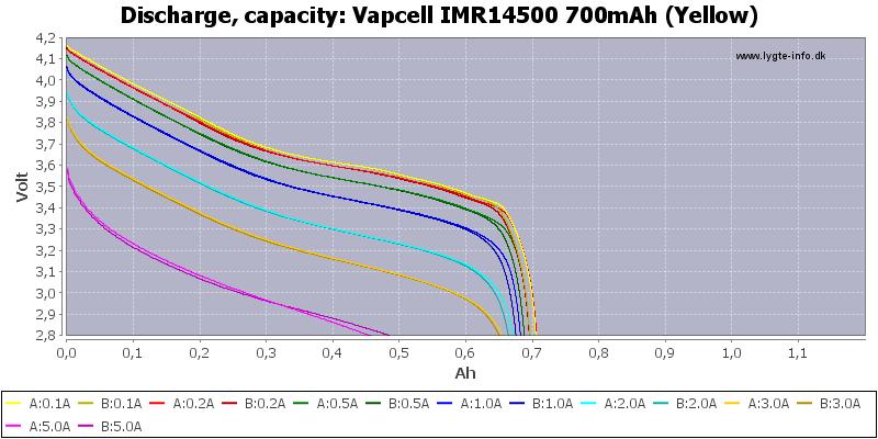 Vapcell%20IMR14500%20700mAh%20(Yellow)-Capacity