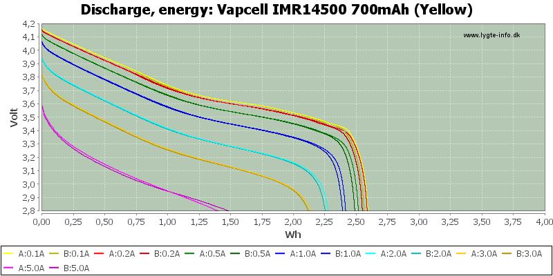 Vapcell%20IMR14500%20700mAh%20(Yellow)-Energy
