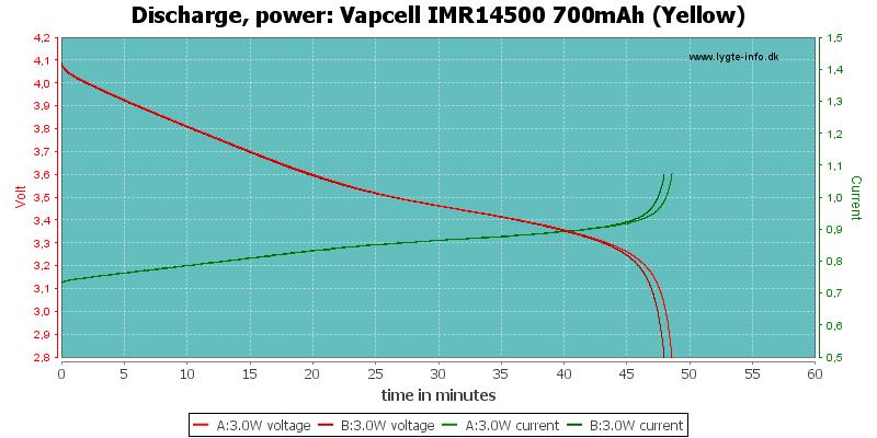 Vapcell%20IMR14500%20700mAh%20(Yellow)-PowerLoadTime