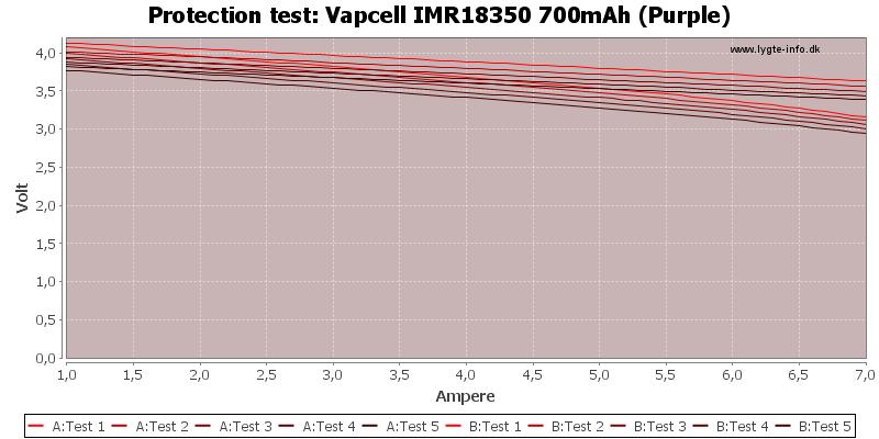 Vapcell%20IMR18350%20700mAh%20(Purple)-TripCurrent