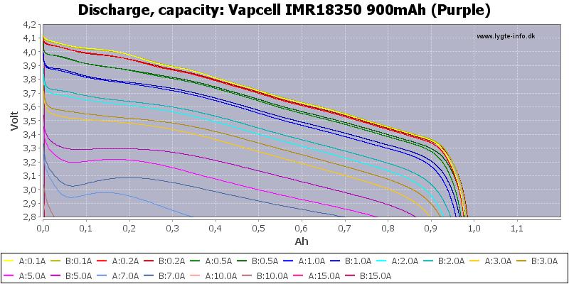 Vapcell%20IMR18350%20900mAh%20(Purple)-Capacity