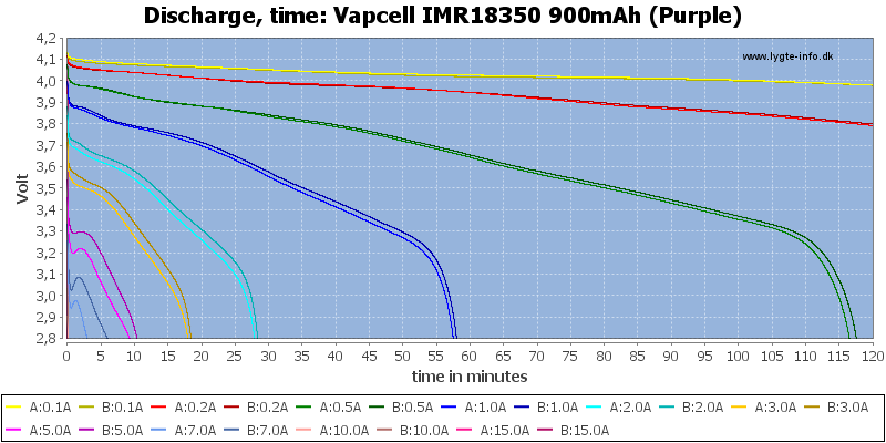 Vapcell%20IMR18350%20900mAh%20(Purple)-CapacityTime