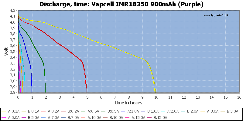 Vapcell%20IMR18350%20900mAh%20(Purple)-CapacityTimeHours