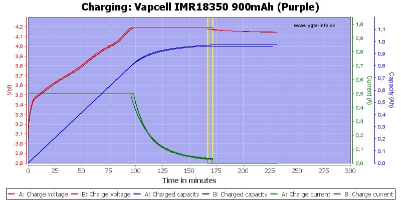 Vapcell%20IMR18350%20900mAh%20(Purple)-Charge