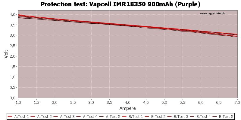 Vapcell%20IMR18350%20900mAh%20(Purple)-TripCurrent