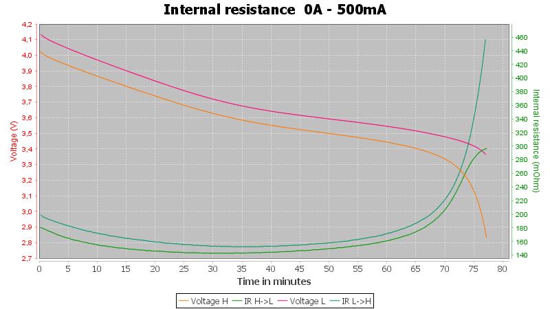 Vapcell%20INR10440%20320mAh%20%28Green%29-Pulse-0.5A-10-10-2.8V-IR
