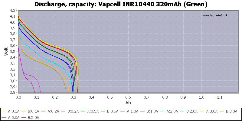Vapcell%20INR10440%20320mAh%20(Green)-Capacity