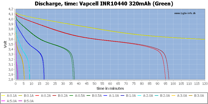 Vapcell%20INR10440%20320mAh%20(Green)-CapacityTime