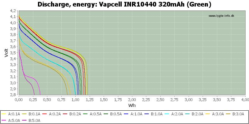 Vapcell%20INR10440%20320mAh%20(Green)-Energy