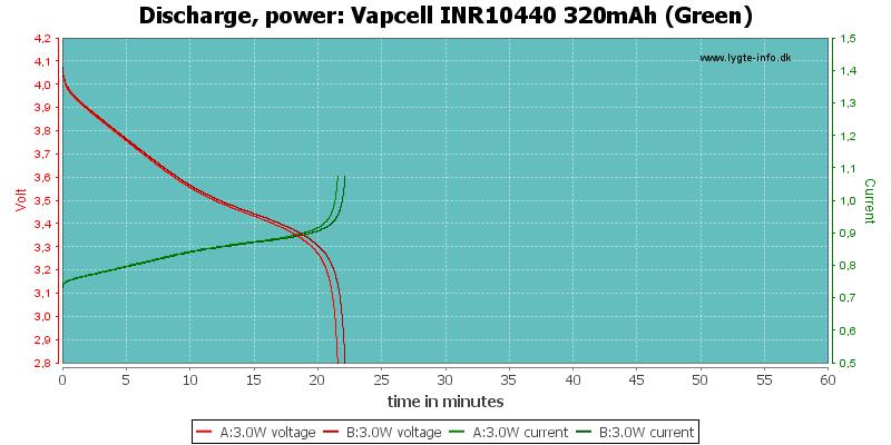 Vapcell%20INR10440%20320mAh%20(Green)-PowerLoadTime