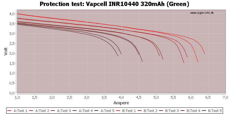 Vapcell%20INR10440%20320mAh%20(Green)-TripCurrent