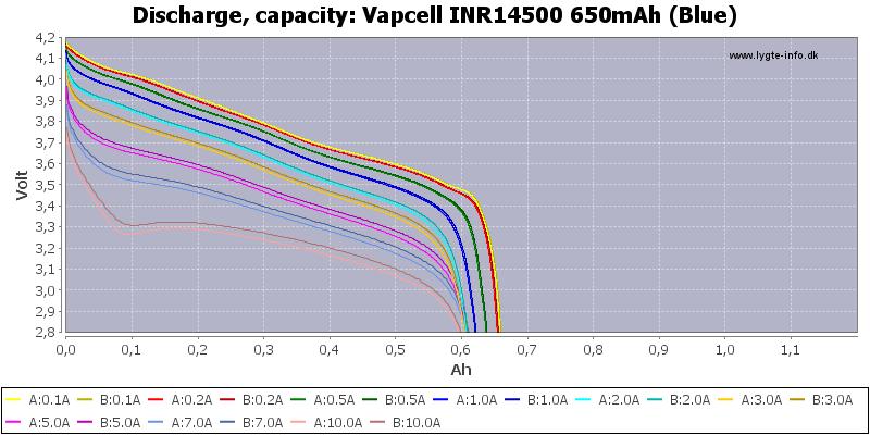 Vapcell%20INR14500%20650mAh%20(Blue)-Capacity