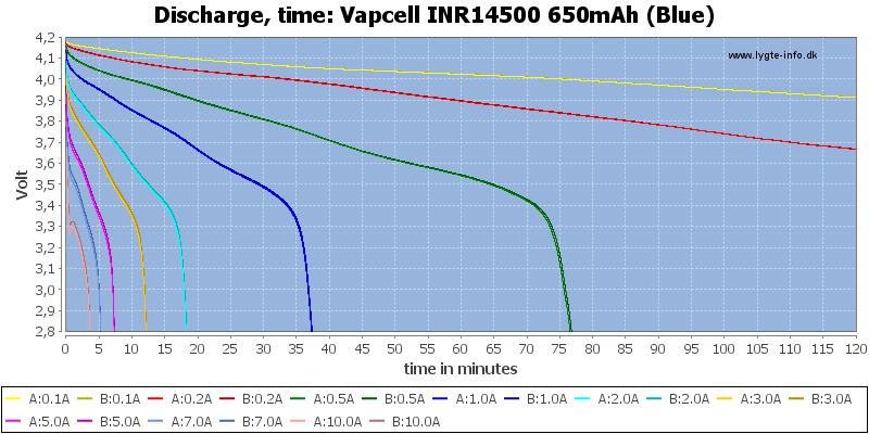 Vapcell%20INR14500%20650mAh%20(Blue)-CapacityTime