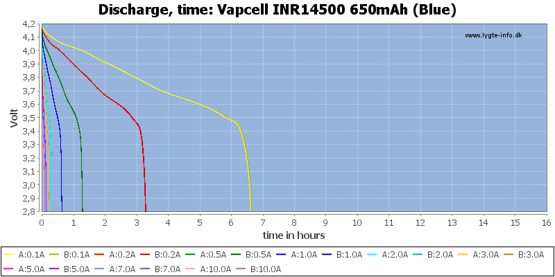 Vapcell%20INR14500%20650mAh%20(Blue)-CapacityTimeHours
