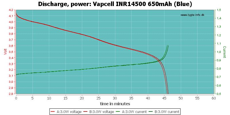 Vapcell%20INR14500%20650mAh%20(Blue)-PowerLoadTime