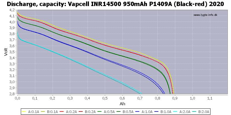 Vapcell%20INR14500%20950mAh%20P1409A%20(Black-red)%202020-Capacity