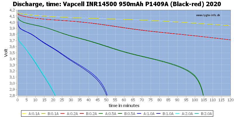 Vapcell%20INR14500%20950mAh%20P1409A%20(Black-red)%202020-CapacityTime