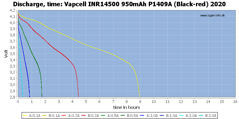 Vapcell%20INR14500%20950mAh%20P1409A%20(Black-red)%202020-CapacityTimeHours