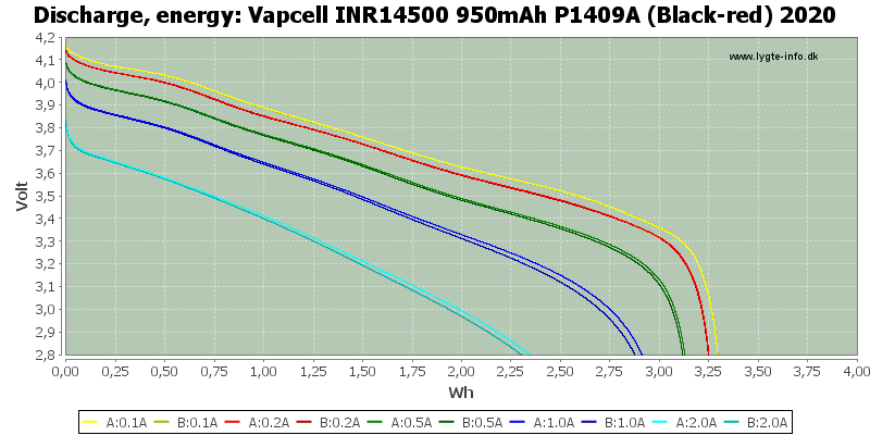 Vapcell%20INR14500%20950mAh%20P1409A%20(Black-red)%202020-Energy