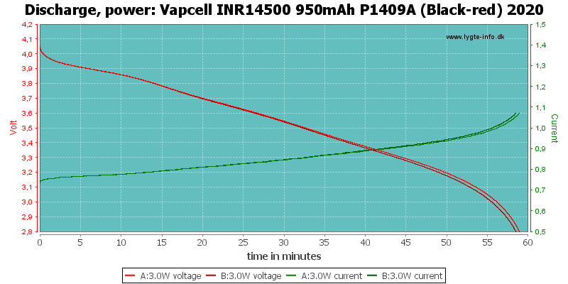 Vapcell%20INR14500%20950mAh%20P1409A%20(Black-red)%202020-PowerLoadTime