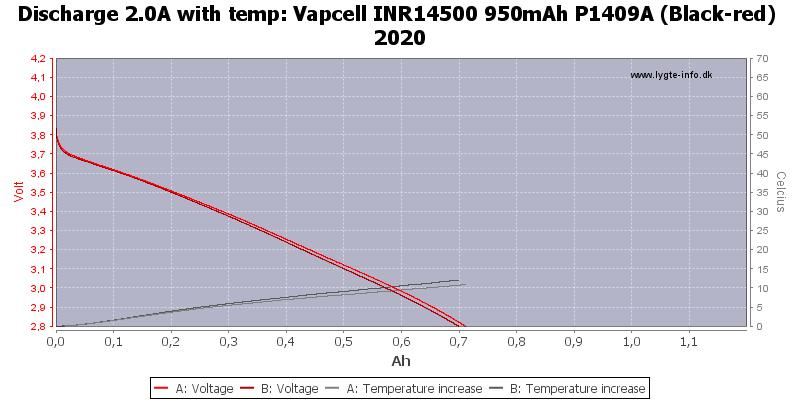 Vapcell%20INR14500%20950mAh%20P1409A%20(Black-red)%202020-Temp-2.0