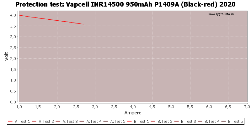 Vapcell%20INR14500%20950mAh%20P1409A%20(Black-red)%202020-TripCurrent