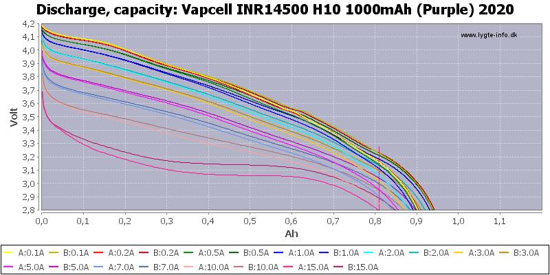 Vapcell%20INR14500%20H10%201000mAh%20(Purple)%202020-Capacity