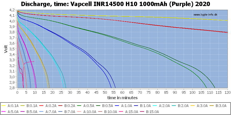 Vapcell%20INR14500%20H10%201000mAh%20(Purple)%202020-CapacityTime