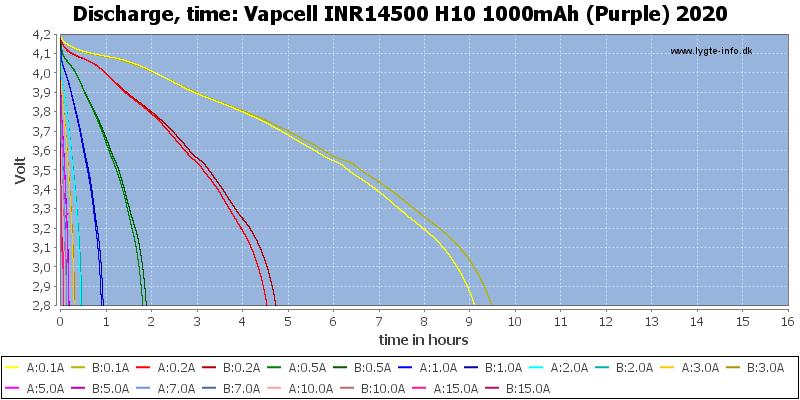 Vapcell%20INR14500%20H10%201000mAh%20(Purple)%202020-CapacityTimeHours