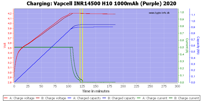 Vapcell%20INR14500%20H10%201000mAh%20(Purple)%202020-Charge