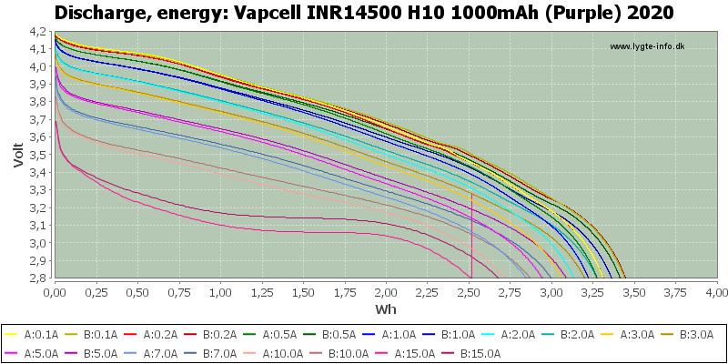 Vapcell%20INR14500%20H10%201000mAh%20(Purple)%202020-Energy